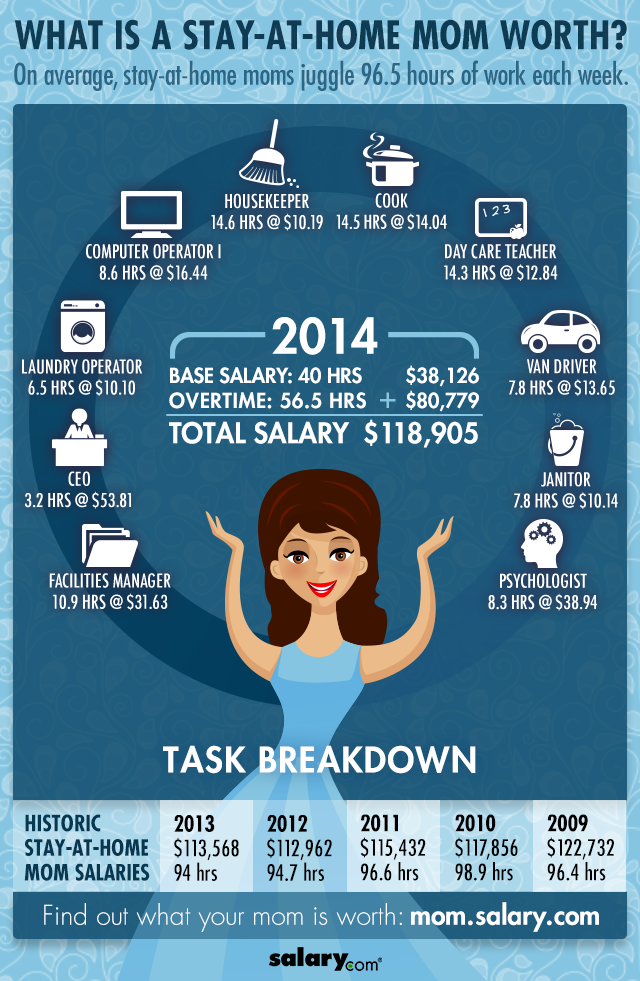 Stay At Home Mom Salary Content Geek